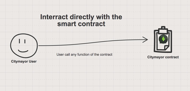 CityMayor | Anatomy of an Ethereum dApp with Realtime Replication ...