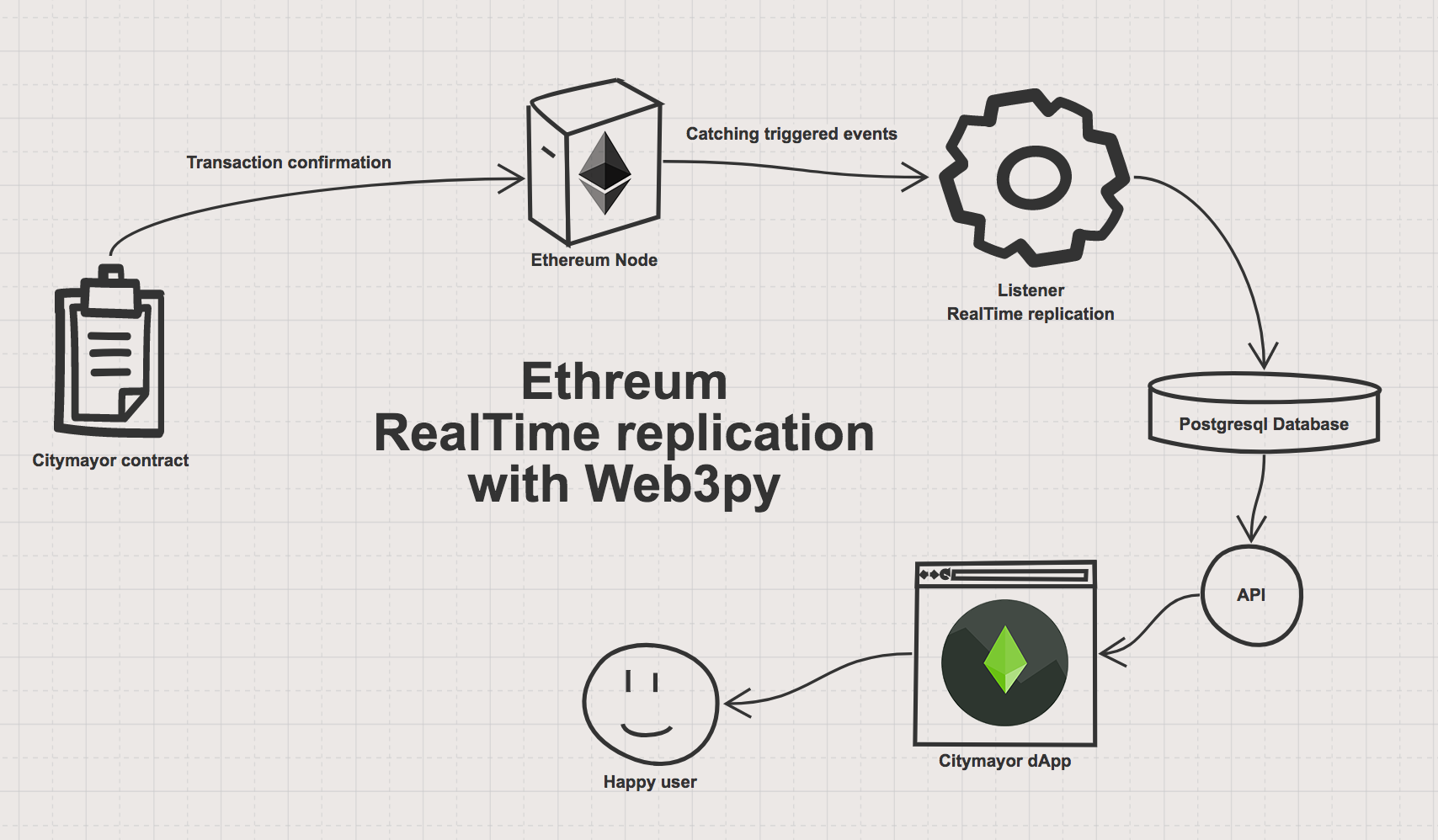 realtime ethereum replication